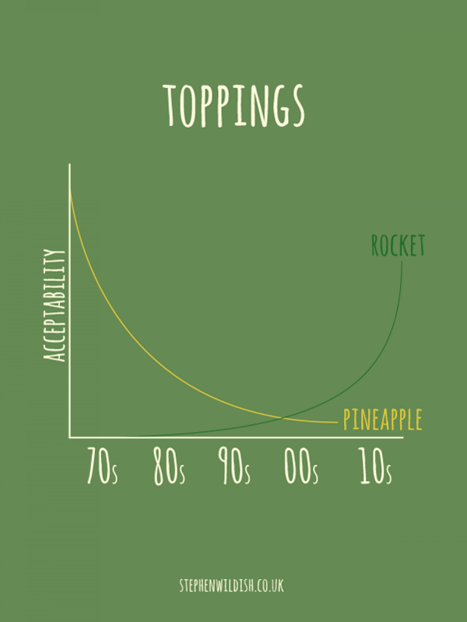 Toppings Infographic