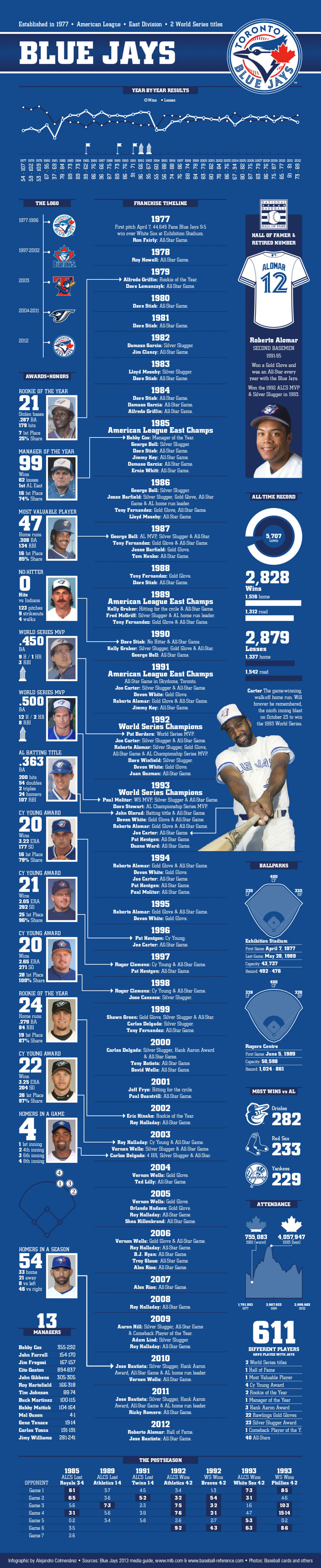 Toronto Blue Jays Infographic
