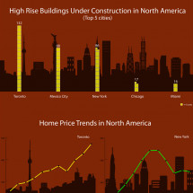 Torontos Housing: Up in the Clouds Infographic
