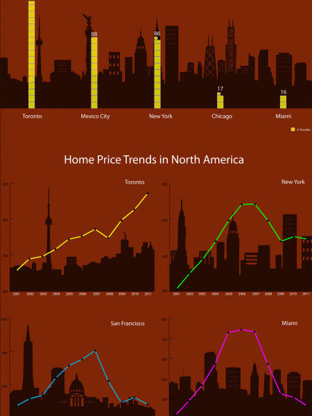 Toronto�s Housing: Up in the Clouds Infographic
