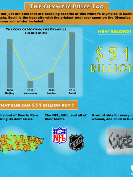 The Olympic Price Tag Infographic