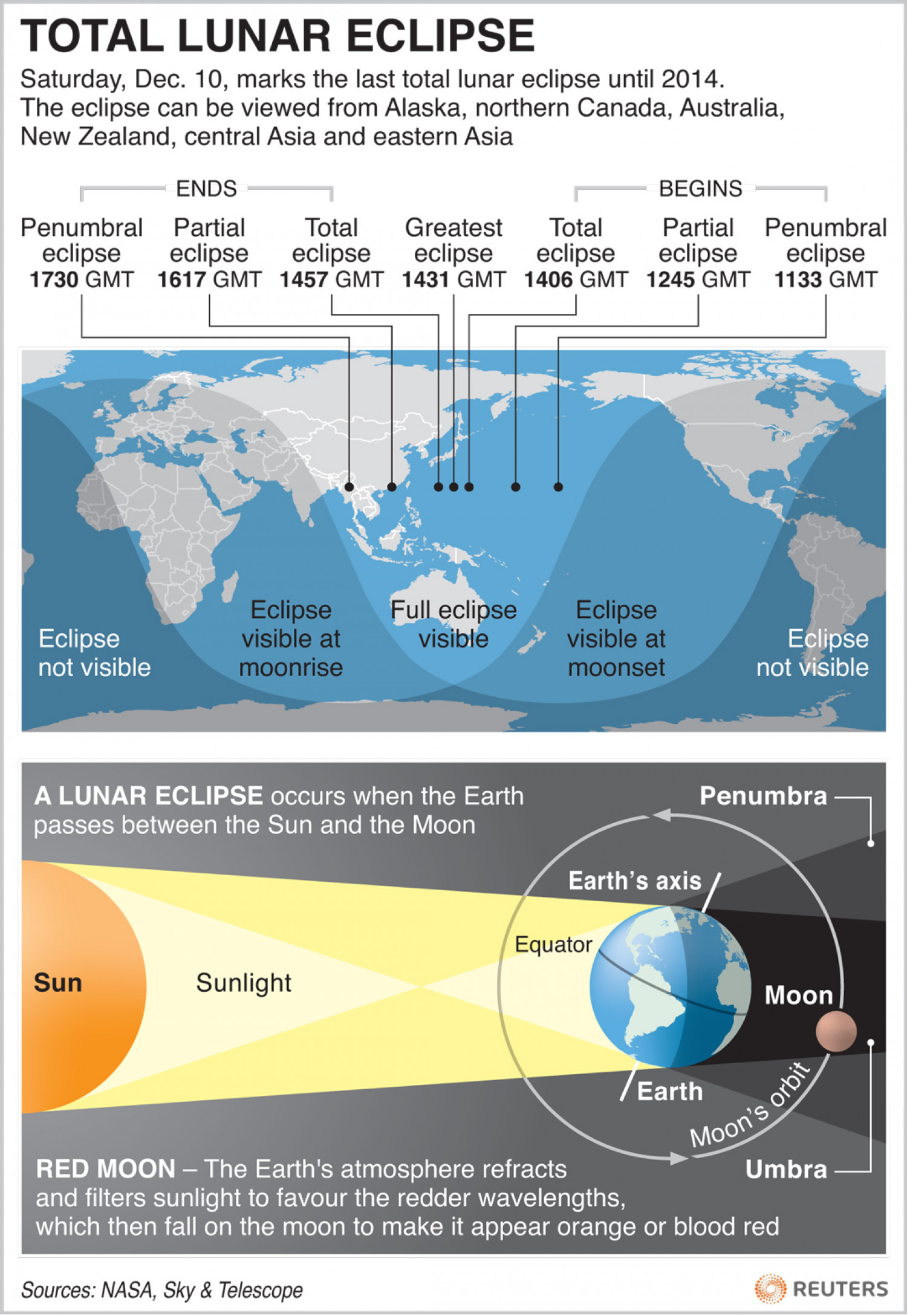 Total Lunar Eclipse Infographic