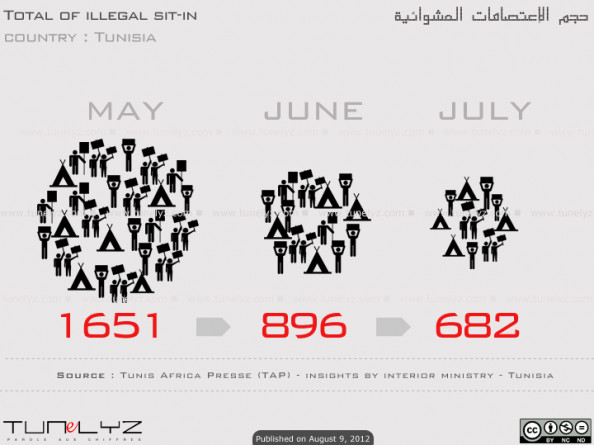 Total of illegal sit-in Infographic