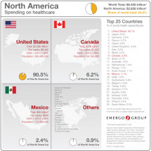 Total Spending on Healthcare in North America Infographic