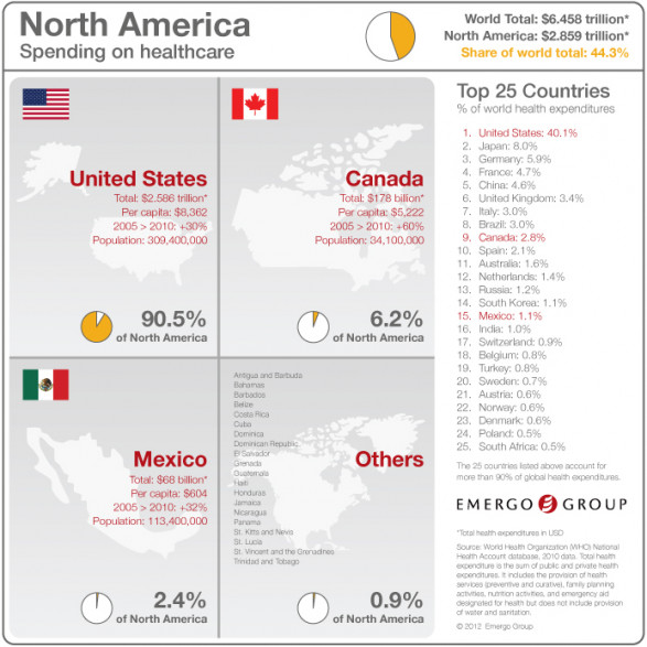 Emergo Group Infographic - Total Spending on Healthcare in North America