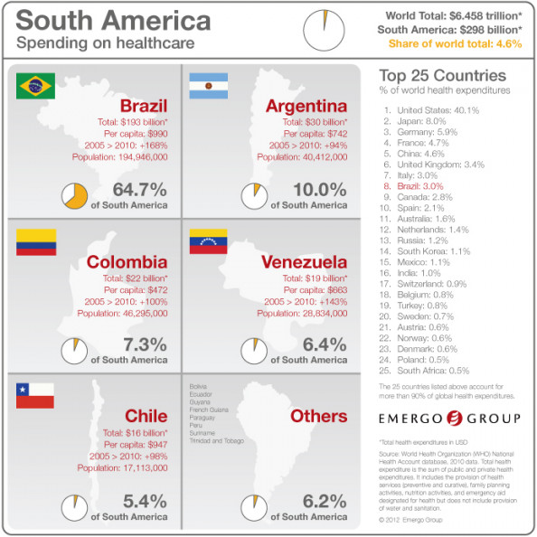 Total Spending on Healthcare in South America Infographic