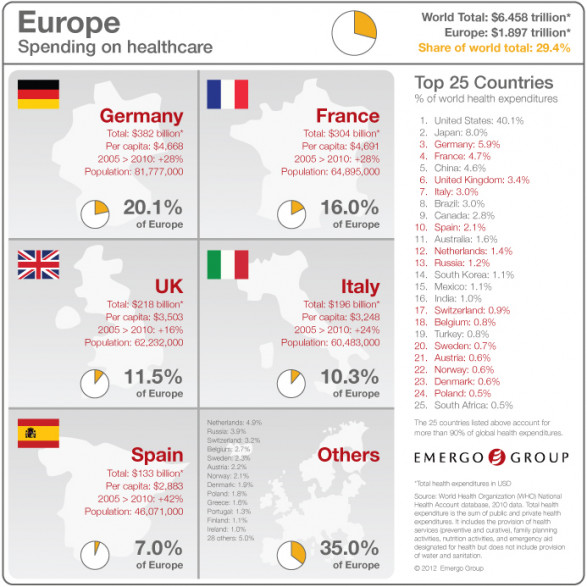 Emergo Group Infographic - Total Spending on Healthcare in the European Region