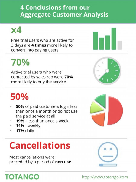 Totango Analyzed Engagement and Optimized Sales with Over One Million Businesses Infographic