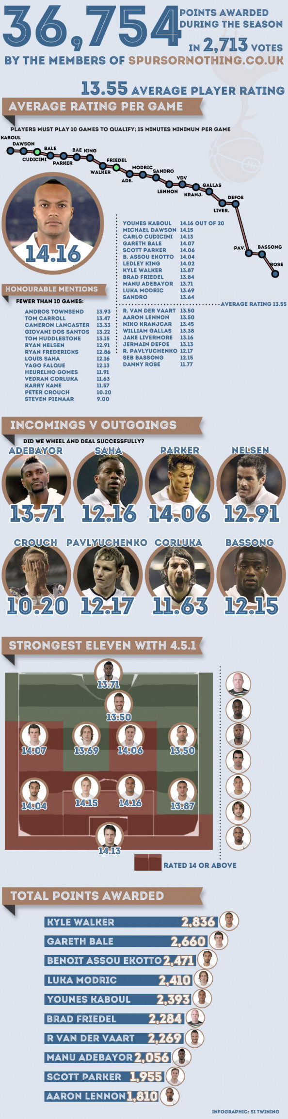 Tottenham Hotspur player ratings 2011/12 Infographic