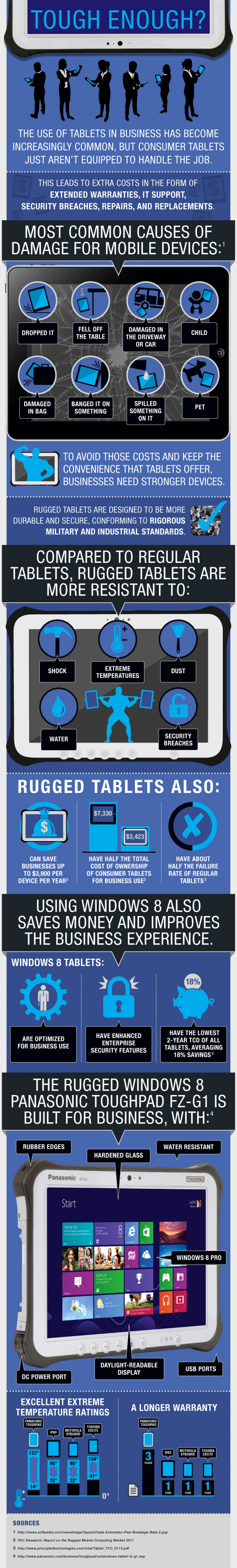 Tough Enough? Infographic