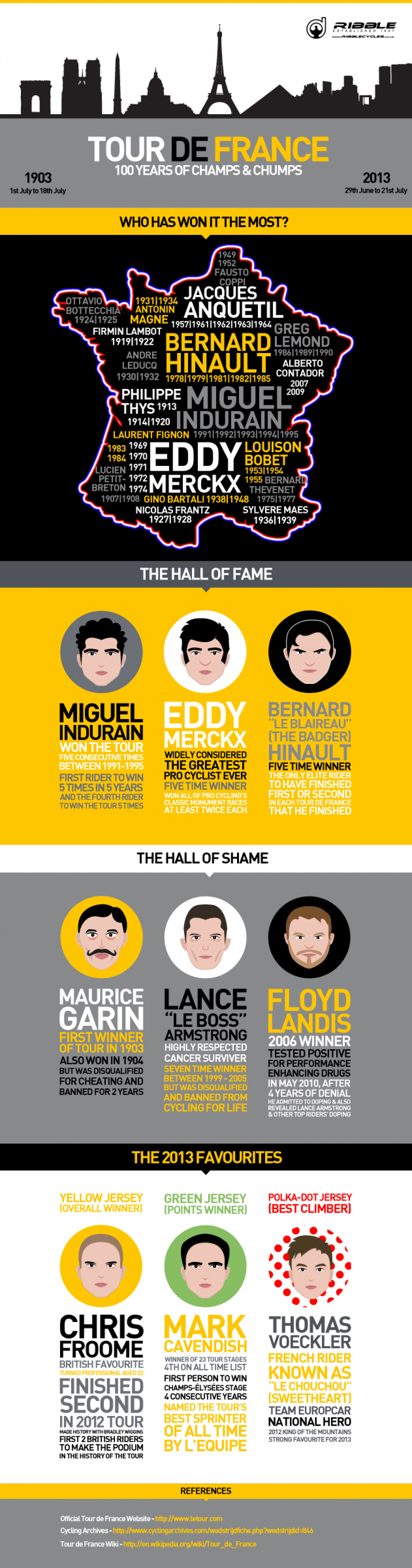 Tour de France - 100 years of Champs & Chumps from Ribble Cycles Infographic