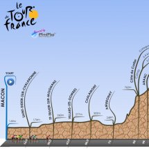 Tour de France - Stage zoom with a mind map Infographic