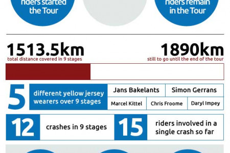 Tour de France 2013: infographic - the opening week in numbers by roadcyclinguk.com Infographic