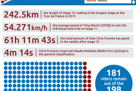 Tour de France 2013: infographic - week two in numbers by roadcyclinguk.com Infographic