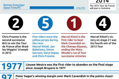 Tour de France infographic: week three in numbers by roadcyclinguk.com Infographic