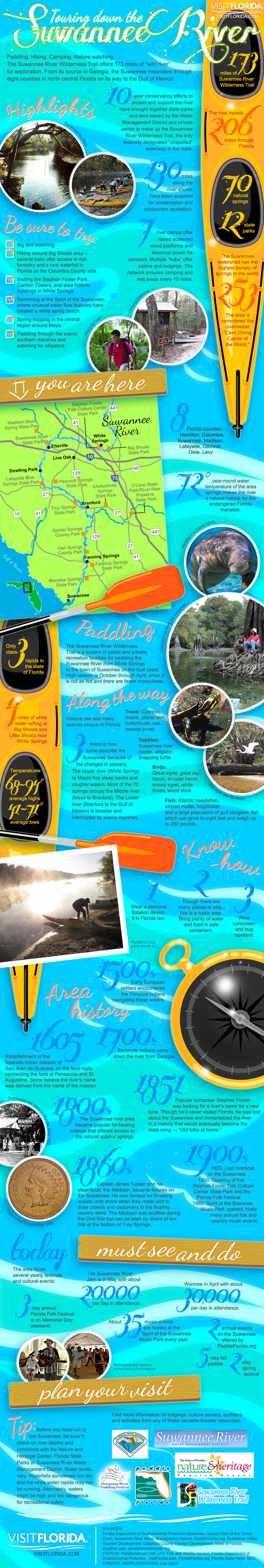 Touring down the Suwannee River (Florida) Infographic