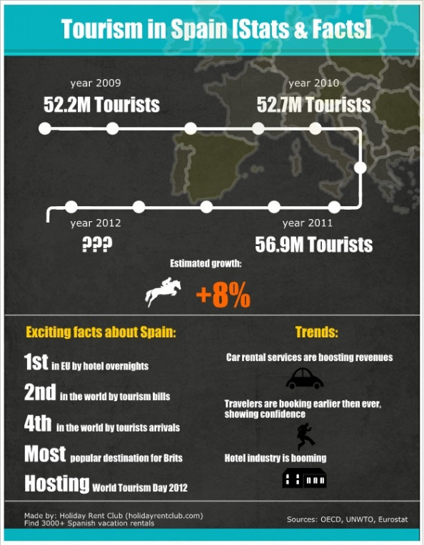 Tourism in Spain Infographic