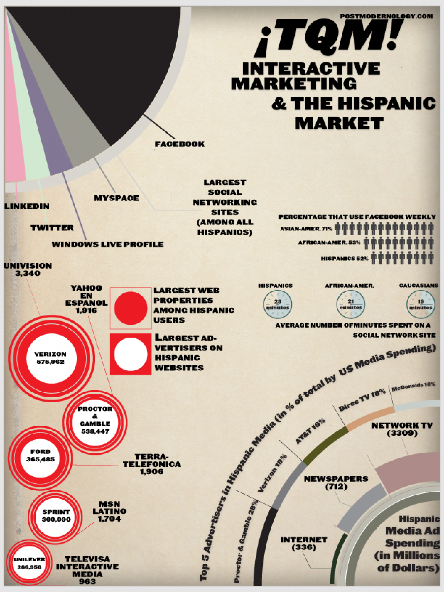 TQM! Interactive Marketing & The Hispanic Market Infographic