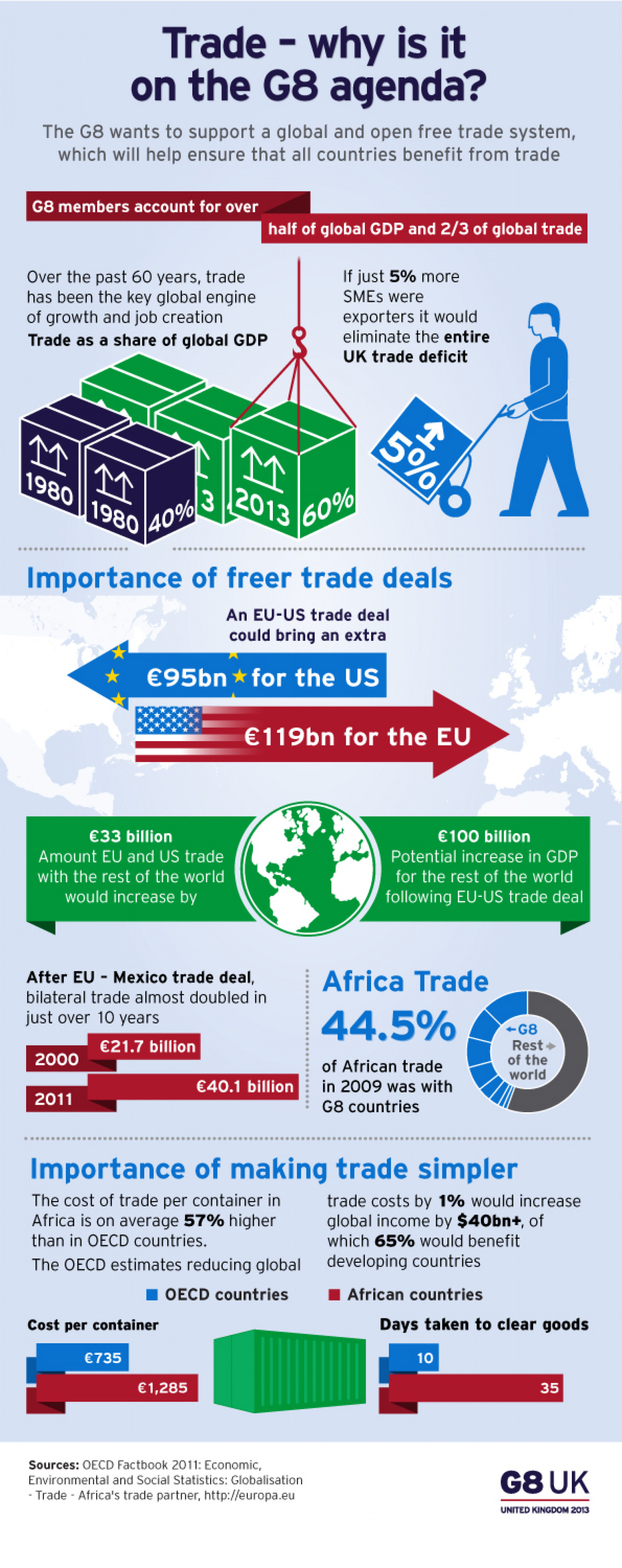 Trade in the G8 Infographic