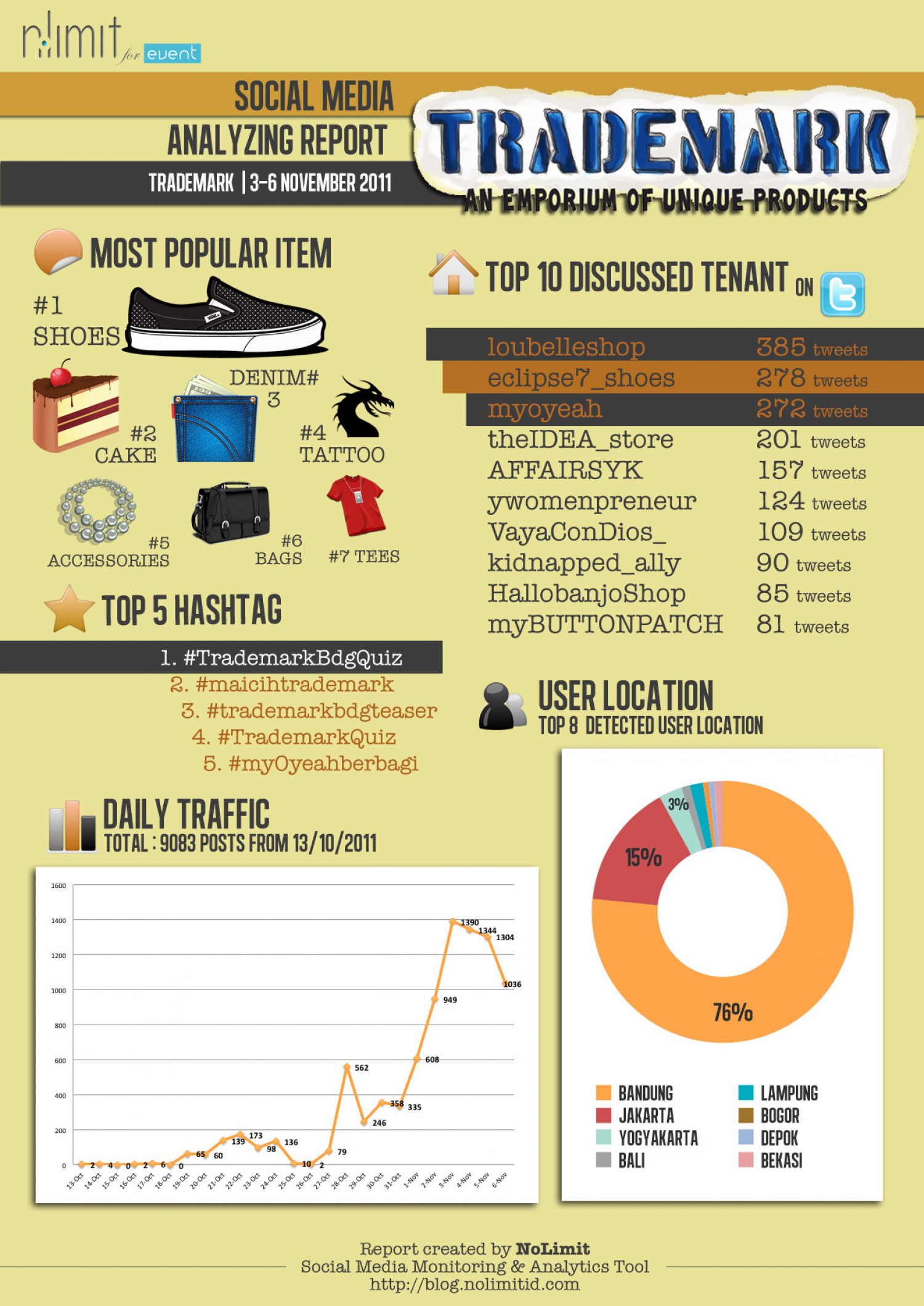 Trademark Event Infographic