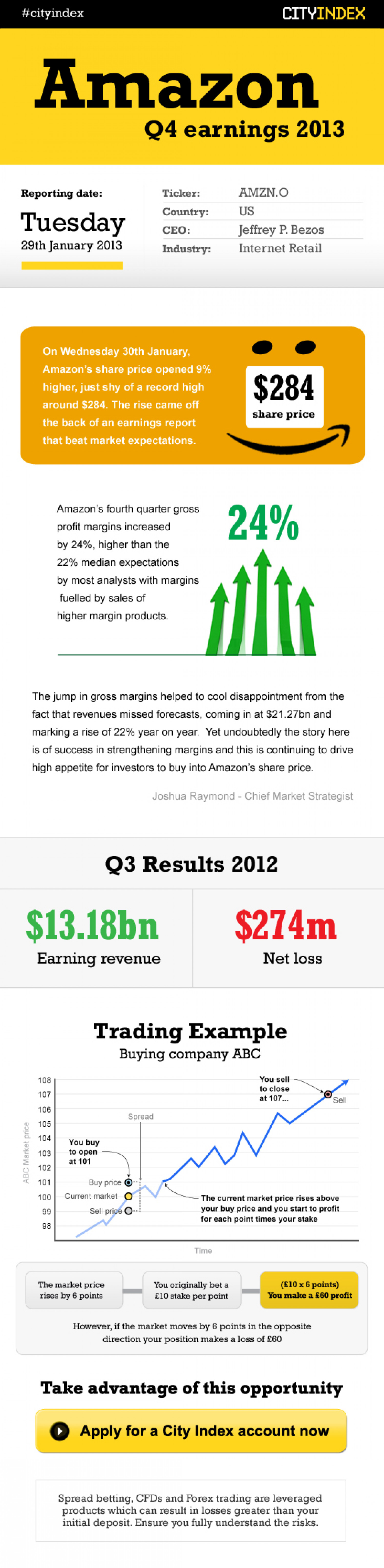 Trading Amazon shares Infographic