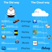 Traditional computing versus the Cloud Infographic