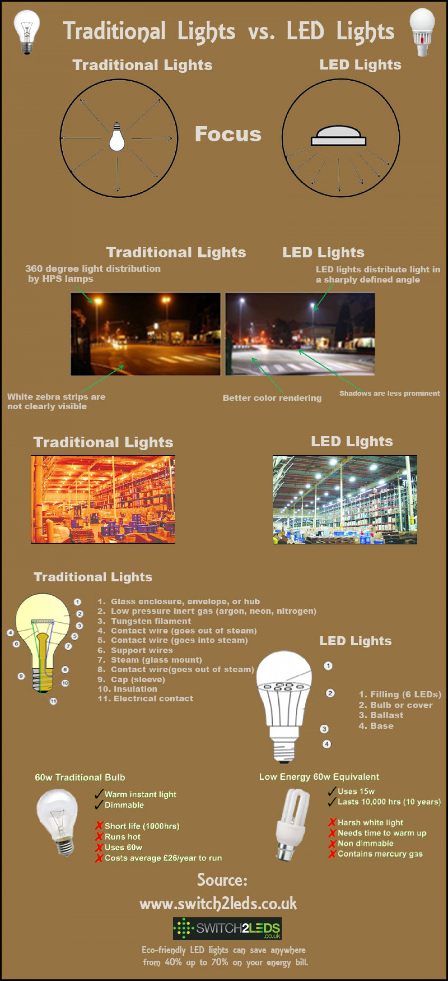 Traditional Lights vs LED Lights Infographic