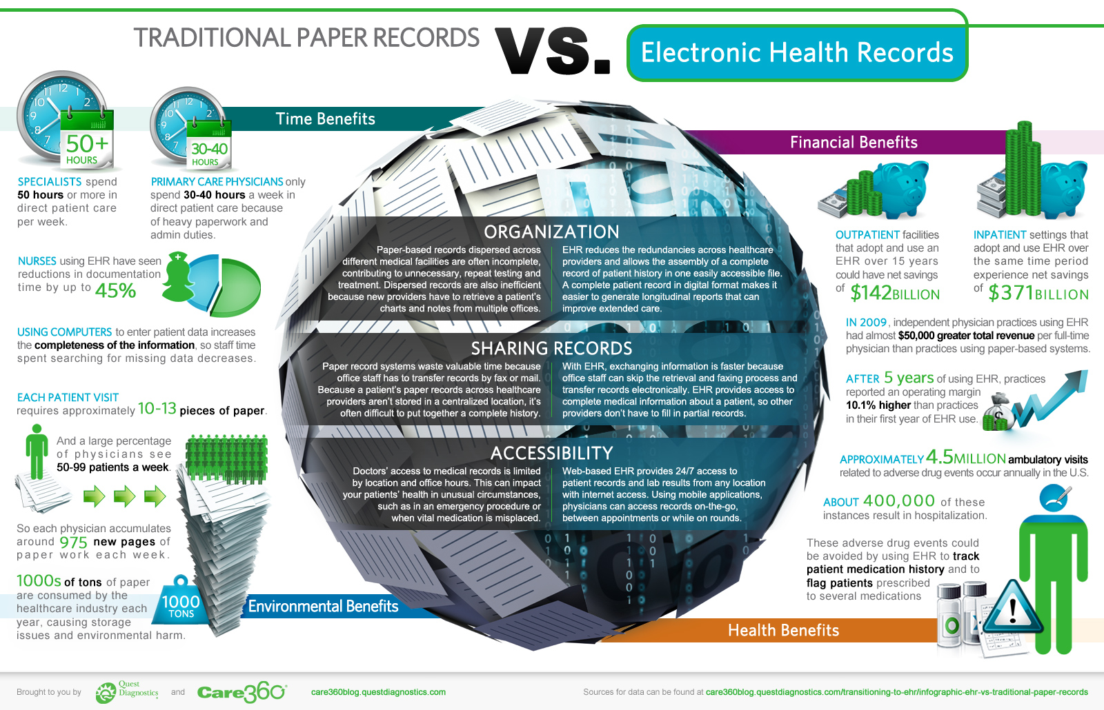 "paper to electronic medical records Information and communications among health care providers electronic medical records (emrs), for which physicians are primarily responsible, are one of the key elements of this long- term ""ehealth"" strategy the transition from paper to electronic medical records is a significant undertaking that needs to be considered."