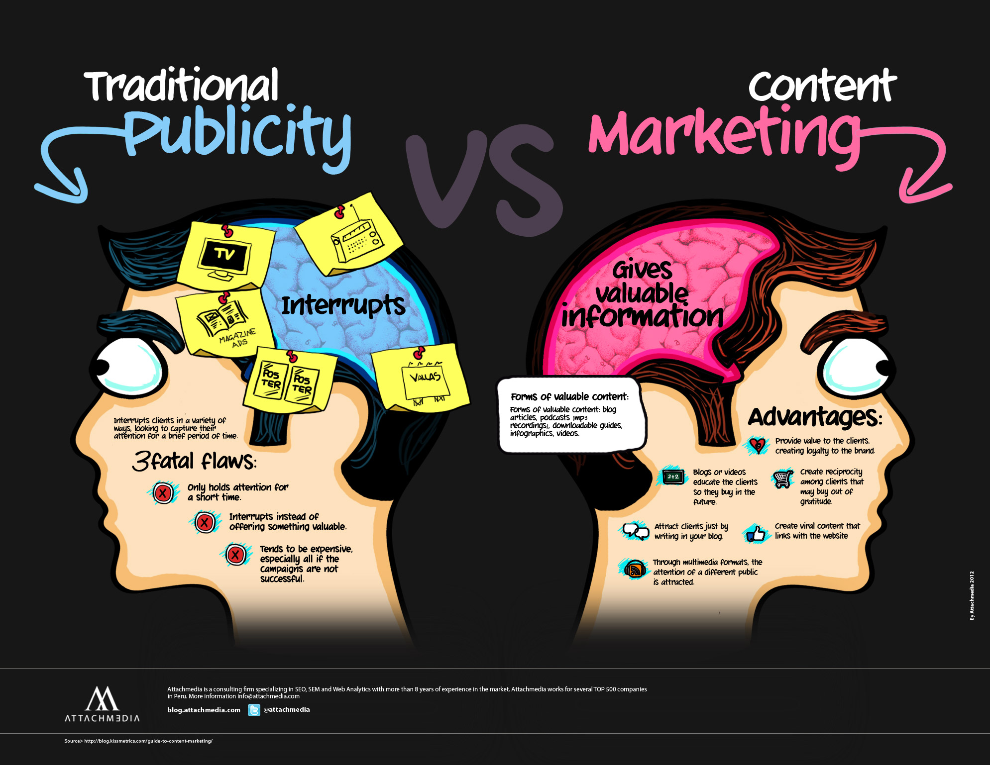 Content Marketing v. Traditional Marketing