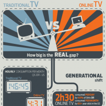 Traditional TV VS Online TV Infographic