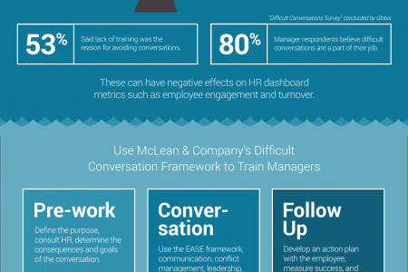 Train Managers to Handle Difficult Conversations Infographic