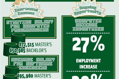 Training in Technology: The Merits of a Master's Degree  Infographic