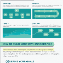 Training With Infographics Infographic