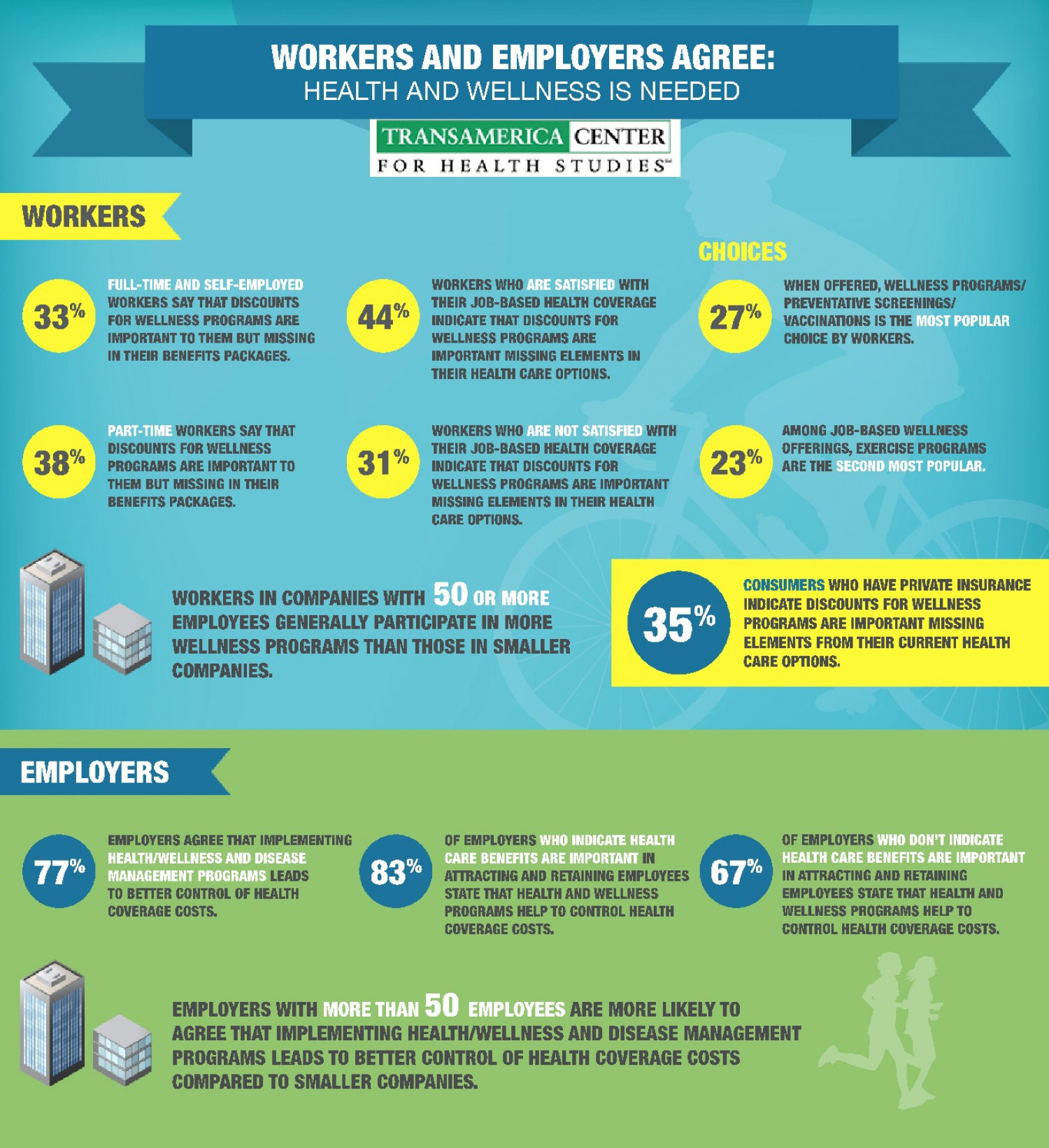 Transamerica Center for Health Studies Health and Wellness Study Infographic