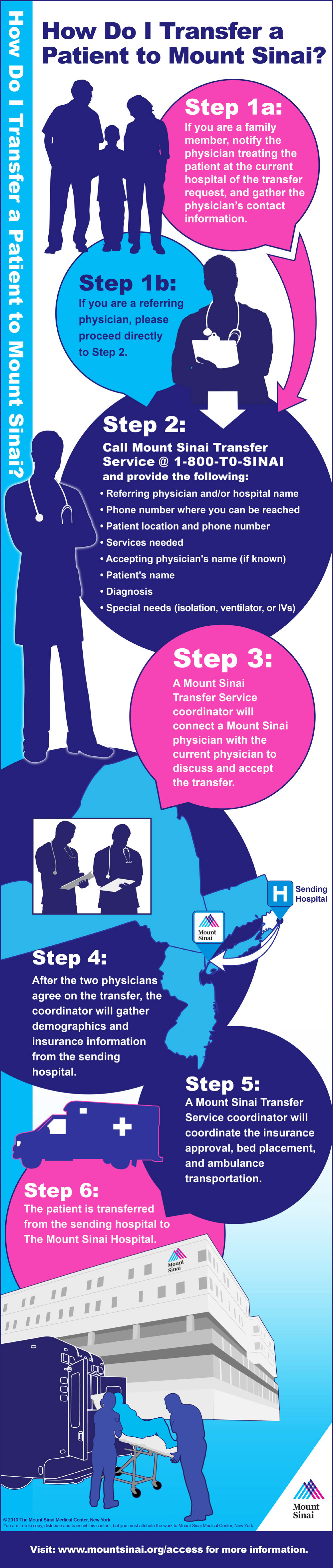 Transferring a Patient to Mount Sinai Infographic