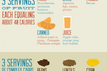 Transform Yourself with the hCG Diet  Infographic
