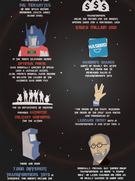 Transformers Random Facts Infographic