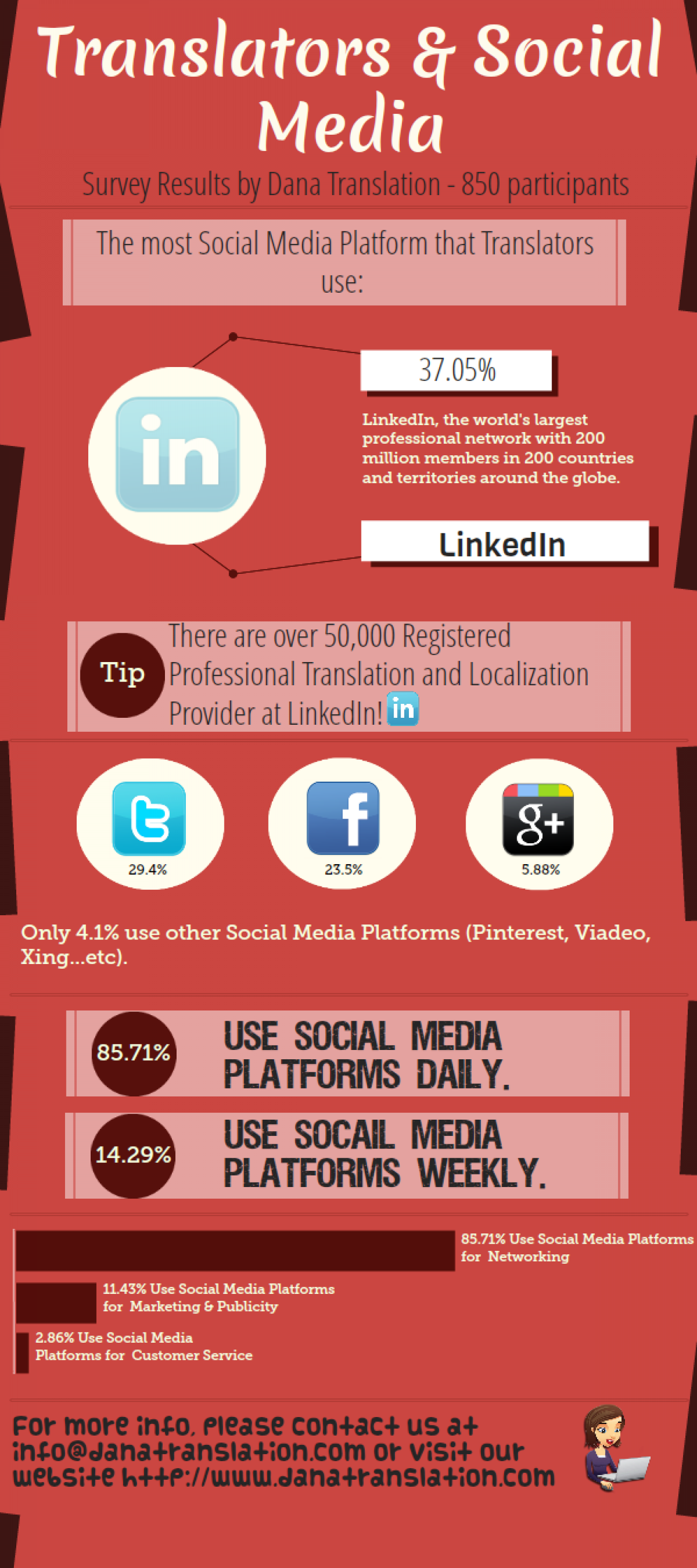 Translators & Social Media [INFOGRAPHIC] Infographic