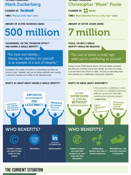 Transparency vs Anonymity: 4Chan and Facebook  Infographic