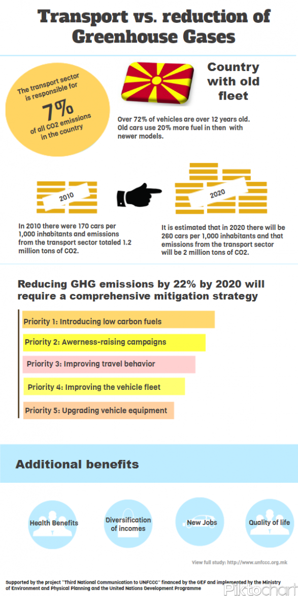 Transport vs. reduction of Greenhouse Gases