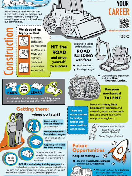 Transport Your Career in Construction Infographic
