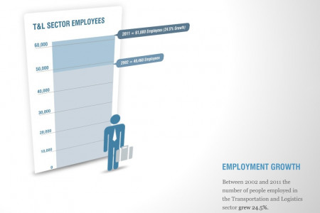 Transportation & Logistics: Employment growth Infographic