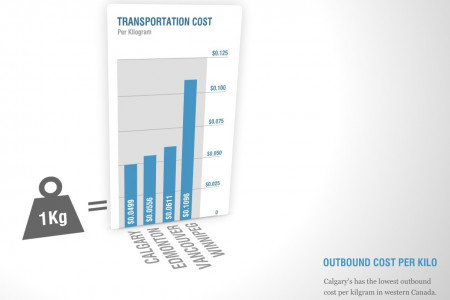 Transportation & Logistics: outbound cost per kilo Infographic
