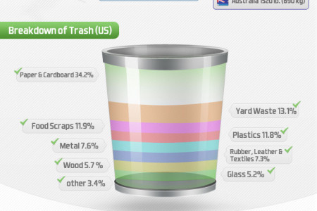Trash & Recycling Trends Infographic