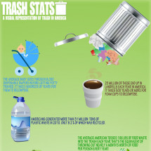 Trash Stats -- Waste in America Infographic