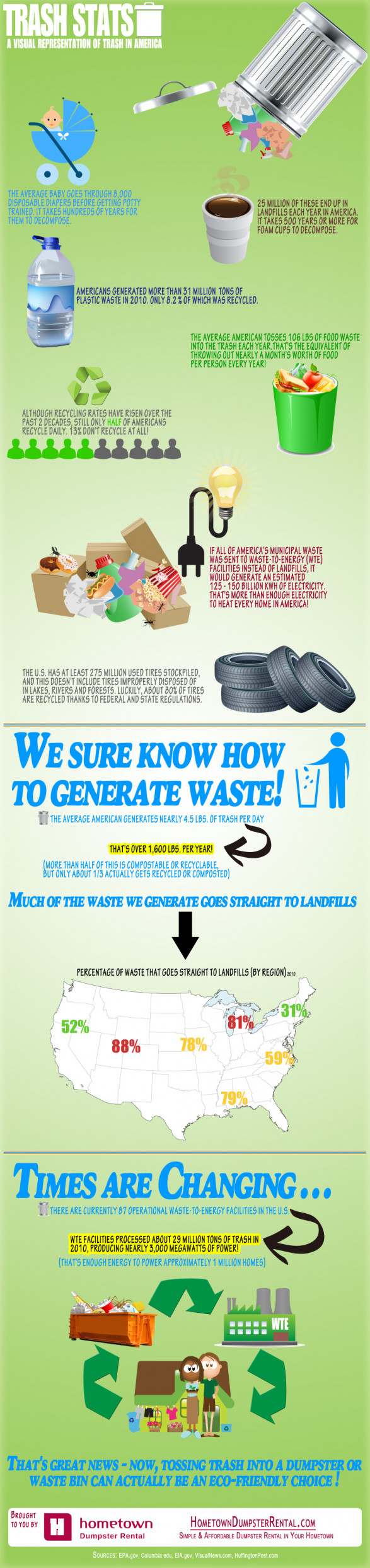 Trash Stats -- Waste in America