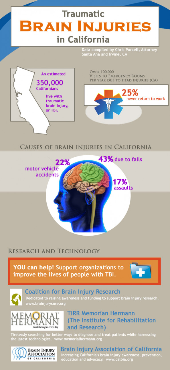 Traumatic Brain Injuries in California Infographic