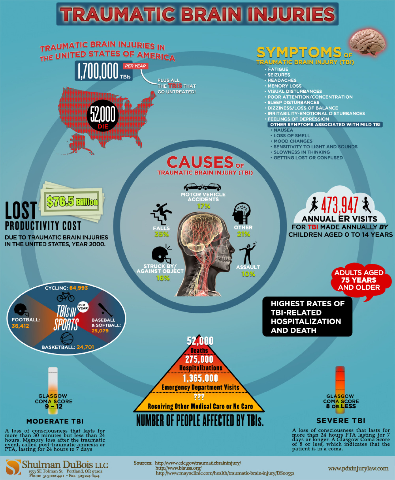 Traumatic Brain Injuries Infographic