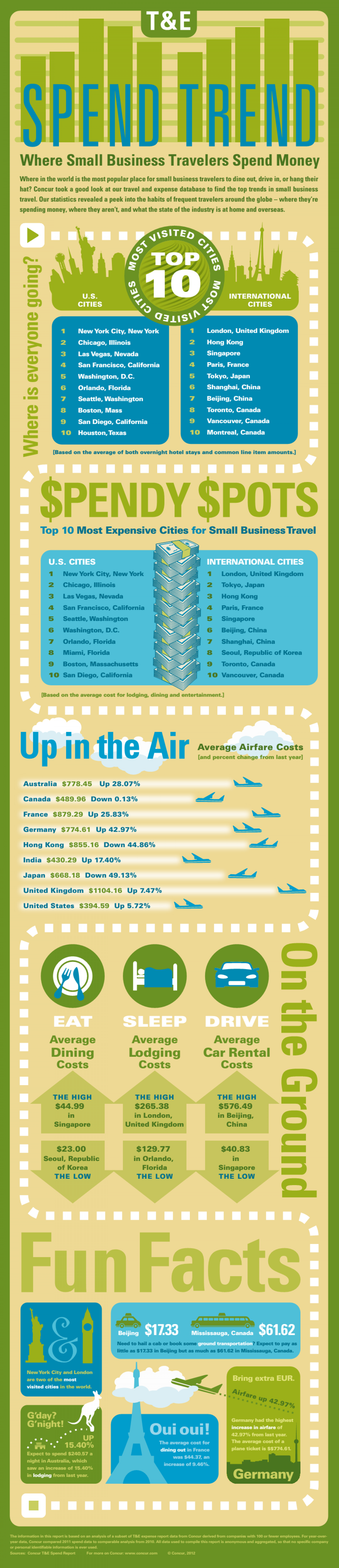 Travel & Expense Management Infographic