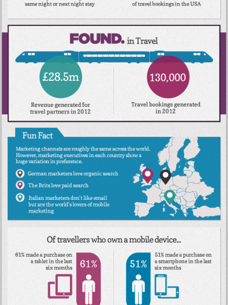 Travel - Facts About Mobile Search Infographic